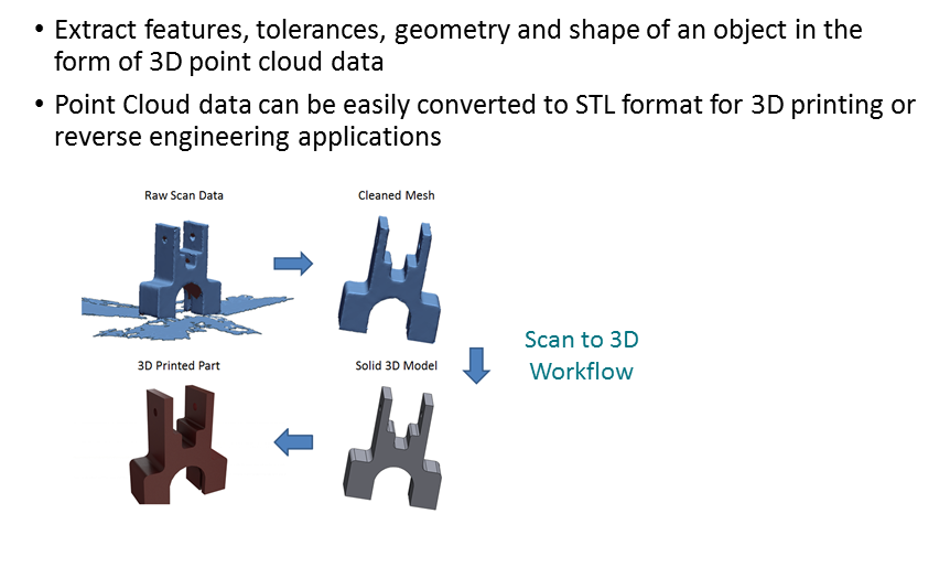 Why is 3D scanning important?